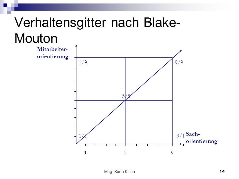 Mag. Karin Kilian 14 Verhaltensgitter nach Blake- Mouton Mitarbeiter- orientierung Sach- orientierung 1/1 195 1/99/9 9/1 5/5