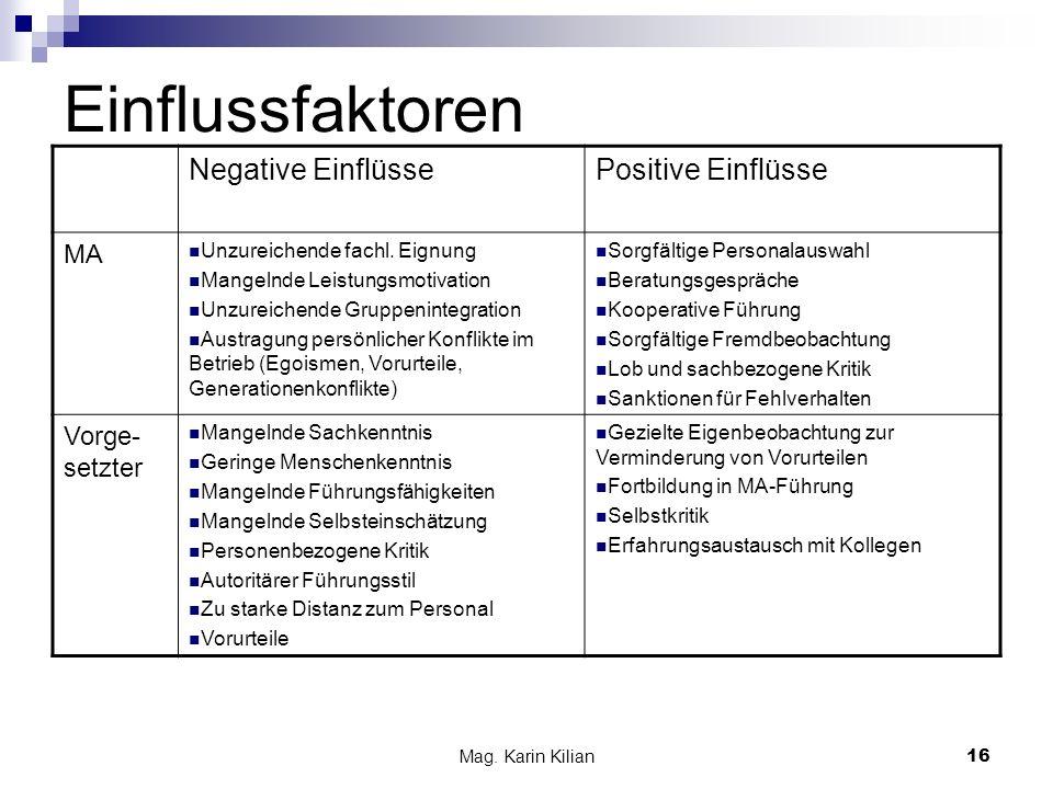 Mag. Karin Kilian 16 Einflussfaktoren Negative EinflüssePositive Einflüsse MA Unzureichende fachl. Eignung Mangelnde Leistungsmotivation Unzureichende