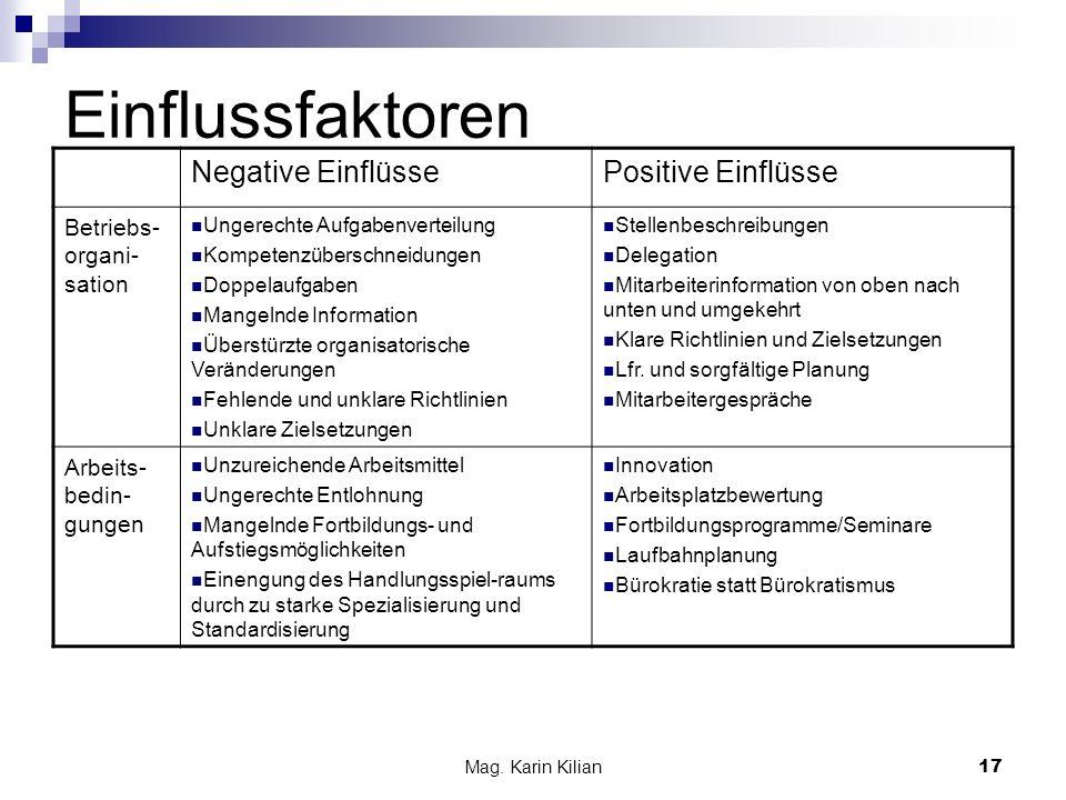 Mag. Karin Kilian 17 Einflussfaktoren Negative EinflüssePositive Einflüsse Betriebs- organi- sation Ungerechte Aufgabenverteilung Kompetenzüberschneid