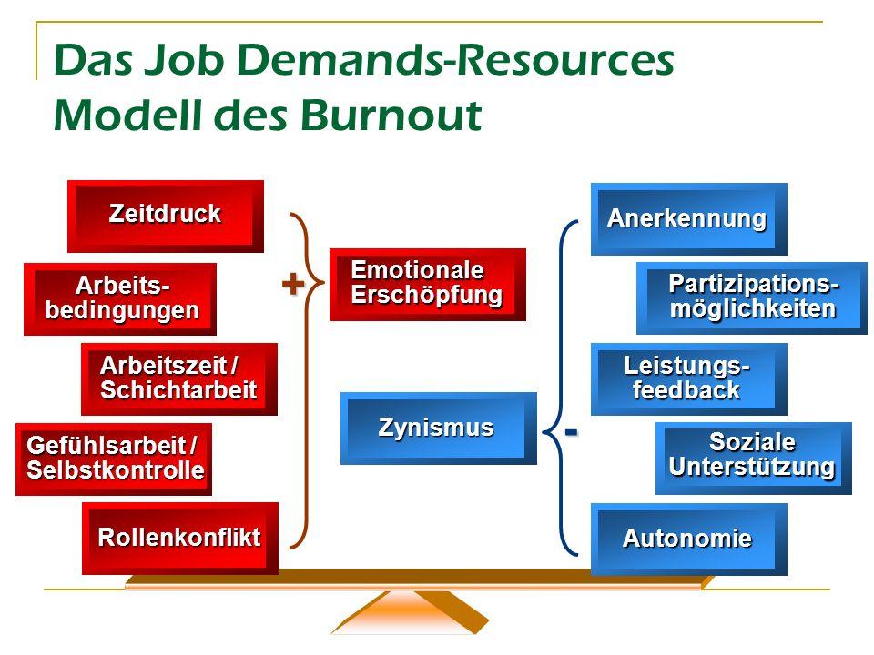 Das Job Demands-Resources Modell des Burnout Zeitdruck Gefühlsarbeit / Selbstkontrolle Arbeitszeit / Schichtarbeit Arbeits- bedingungen Rollenkonflikt
