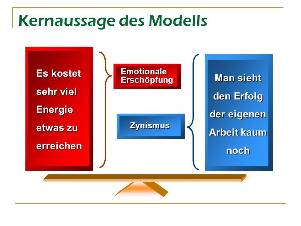 Kernaussage des Modells Es kostet sehr viel Energie etwas zu erreichen Man sieht den Erfolg der eigenen Arbeit kaum noch Emotionale Erschöpfung Zynism