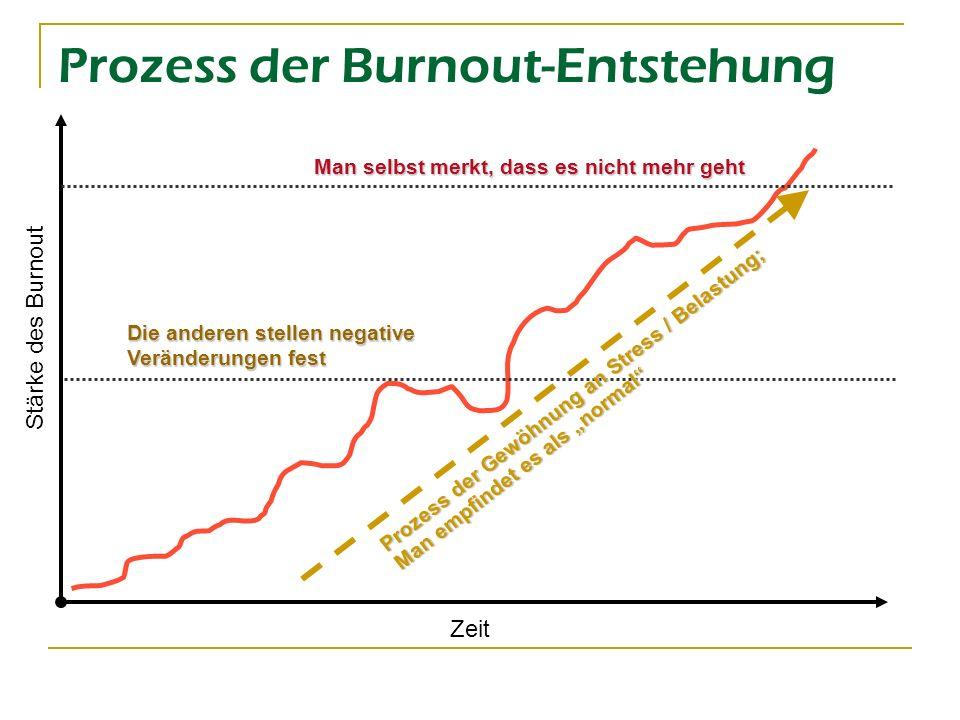 Prozess der Burnout-Entstehung Zeit Stärke des Burnout Man selbst merkt, dass es nicht mehr geht Die anderen stellen negative Veränderungen fest Proze