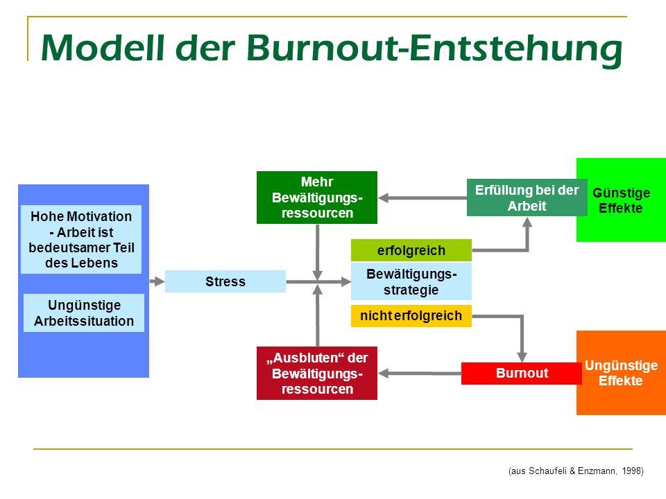 Ungünstige Effekte Günstige Effekte Modell der Burnout-Entstehung Hohe Motivation - Arbeit ist bedeutsamer Teil des Lebens Ungünstige Arbeitssituation