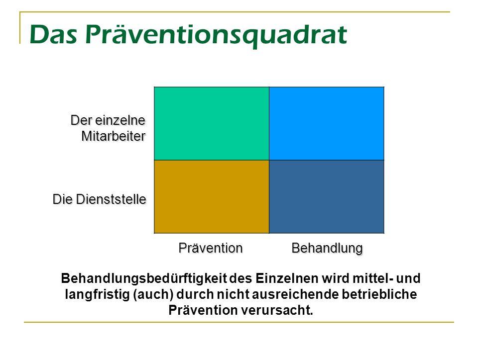 Das Präventionsquadrat Aktivitäten des Einzelnen, Führungskraft motiviert MA fällt auf, stört, Betrieb leidet darunter -> wird wahrgenommen Gestaltung