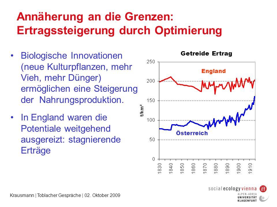 Krausmann | Toblacher Gespräche | 02. Oktober 2009 Annäherung an die Grenzen: Ertragssteigerung durch Optimierung Biologische Innovationen (neue Kultu