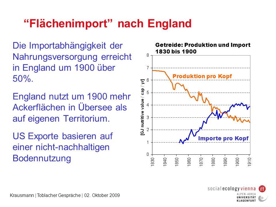Krausmann | Toblacher Gespräche | 02. Oktober 2009 Flächenimport nach England Die Importabhängigkeit der Nahrungsversorgung erreicht in England um 190