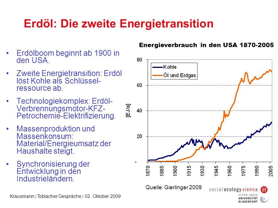 Krausmann | Toblacher Gespräche | 02. Oktober 2009 Erdöl: Die zweite Energietransition Energieverbrauch in den USA 1870-2005 Erdölboom beginnt ab 1900