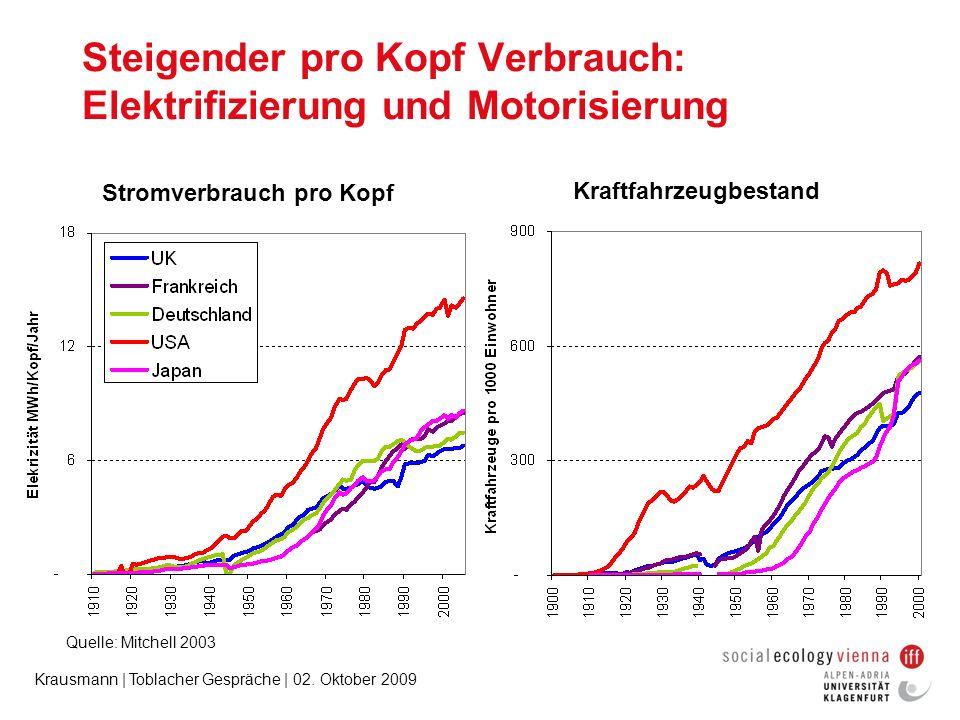 Krausmann | Toblacher Gespräche | 02. Oktober 2009 Steigender pro Kopf Verbrauch: Elektrifizierung und Motorisierung Stromverbrauch pro Kopf Kraftfahr