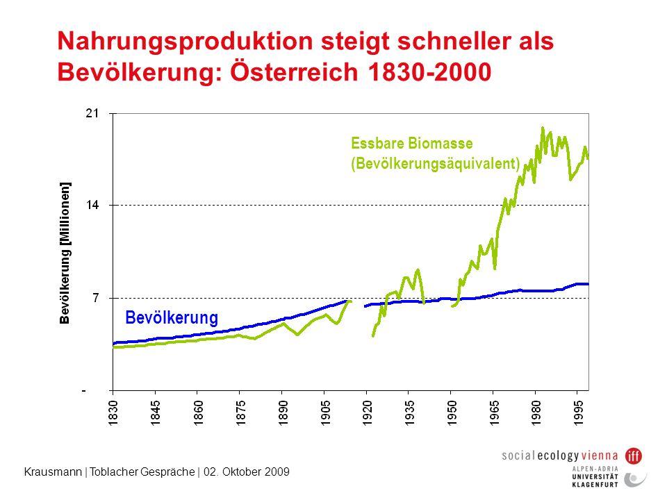 Krausmann | Toblacher Gespräche | 02. Oktober 2009 Nahrungsproduktion steigt schneller als Bevölkerung: Österreich 1830-2000 Bevölkerung Essbare Bioma