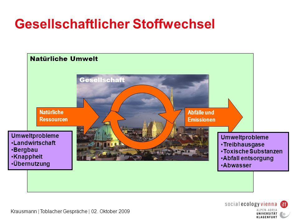Krausmann | Toblacher Gespräche | 02. Oktober 2009 Socio-economic system Gesellschaftlicher Stoffwechsel Natürliche Ressourcen Abfälle und Emissionen