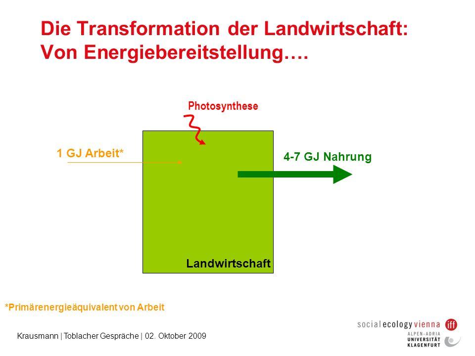 Krausmann | Toblacher Gespräche | 02. Oktober 2009 Die Transformation der Landwirtschaft: Von Energiebereitstellung…. Photosynthese 1 GJ Arbeit* 4-7 G