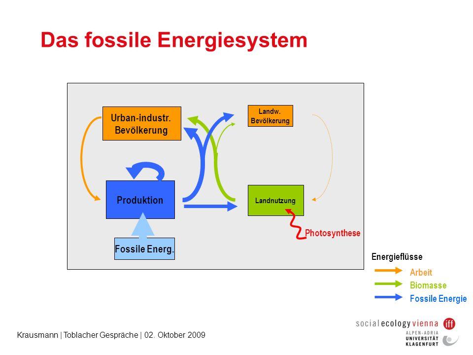 Krausmann | Toblacher Gespräche | 02. Oktober 2009 Das fossile Energiesystem Landw. Bevölkerung Landnutzung Urban-industr. Bevölkerung Produktion Phot