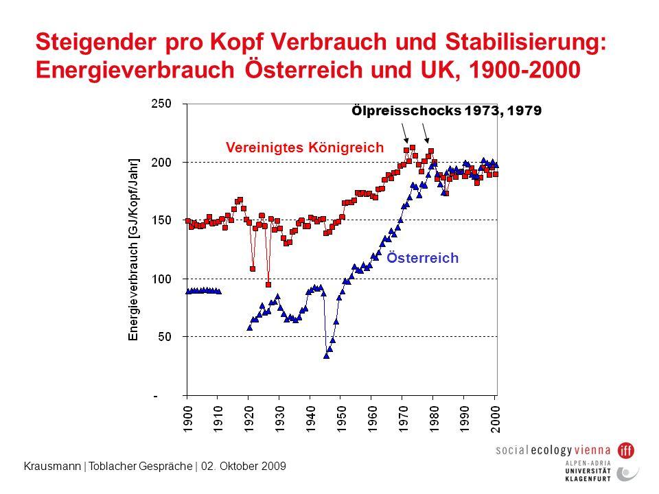 Krausmann | Toblacher Gespräche | 02. Oktober 2009 Steigender pro Kopf Verbrauch und Stabilisierung: Energieverbrauch Österreich und UK, 1900-2000 Ene