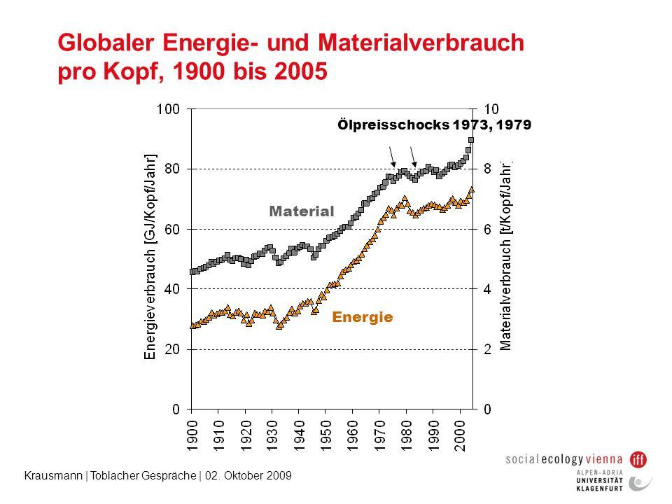Krausmann | Toblacher Gespräche | 02. Oktober 2009 Globaler Energie- und Materialverbrauch pro Kopf, 1900 bis 2005 Energie Material Ölpreisschocks 197