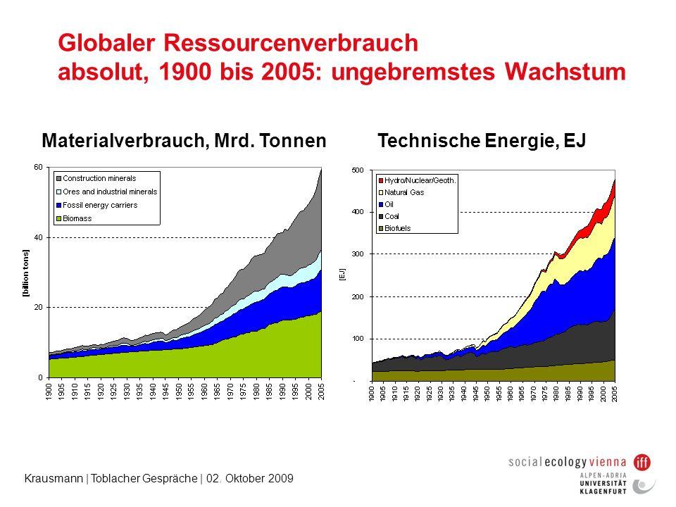 Krausmann | Toblacher Gespräche | 02. Oktober 2009 Globaler Ressourcenverbrauch absolut, 1900 bis 2005: ungebremstes Wachstum Materialverbrauch, Mrd.