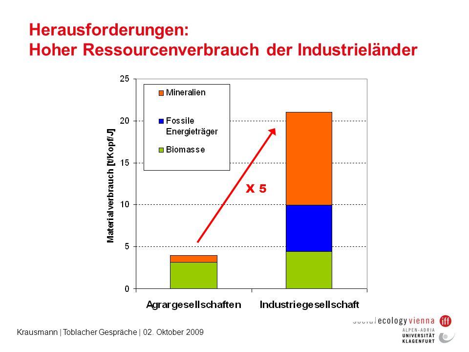 Krausmann | Toblacher Gespräche | 02. Oktober 2009 Herausforderungen: Hoher Ressourcenverbrauch der Industrieländer X 5