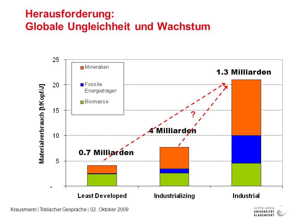 Krausmann | Toblacher Gespräche | 02. Oktober 2009 Herausforderung: Globale Ungleichheit und Wachstum 0.7 Milliarden 4 Milliarden 1.3 Milliarden ?