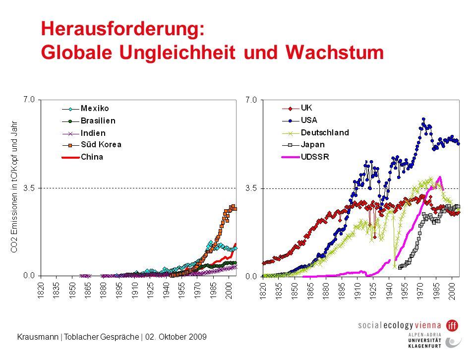 Krausmann | Toblacher Gespräche | 02. Oktober 2009 Herausforderung: Globale Ungleichheit und Wachstum