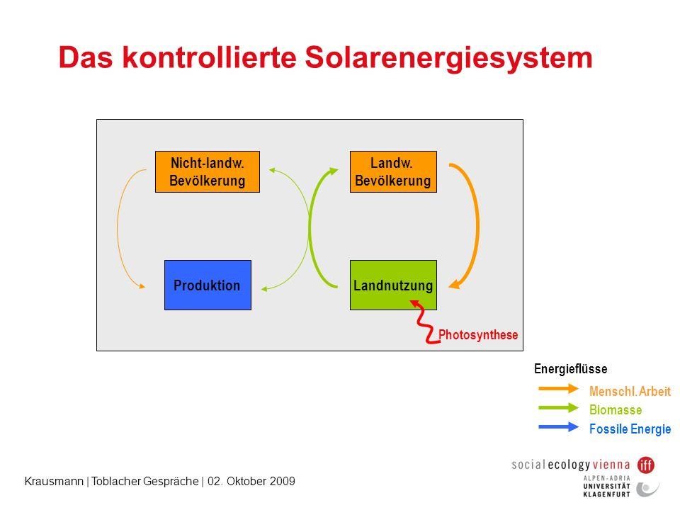 Krausmann | Toblacher Gespräche | 02. Oktober 2009 Das kontrollierte Solarenergiesystem Landw. Bevölkerung Landnutzung Photosynthese Menschl. Arbeit B