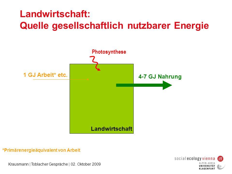 Krausmann | Toblacher Gespräche | 02. Oktober 2009 Landwirtschaft: Quelle gesellschaftlich nutzbarer Energie Photosynthese 1 GJ Arbeit* etc. 4-7 GJ Na