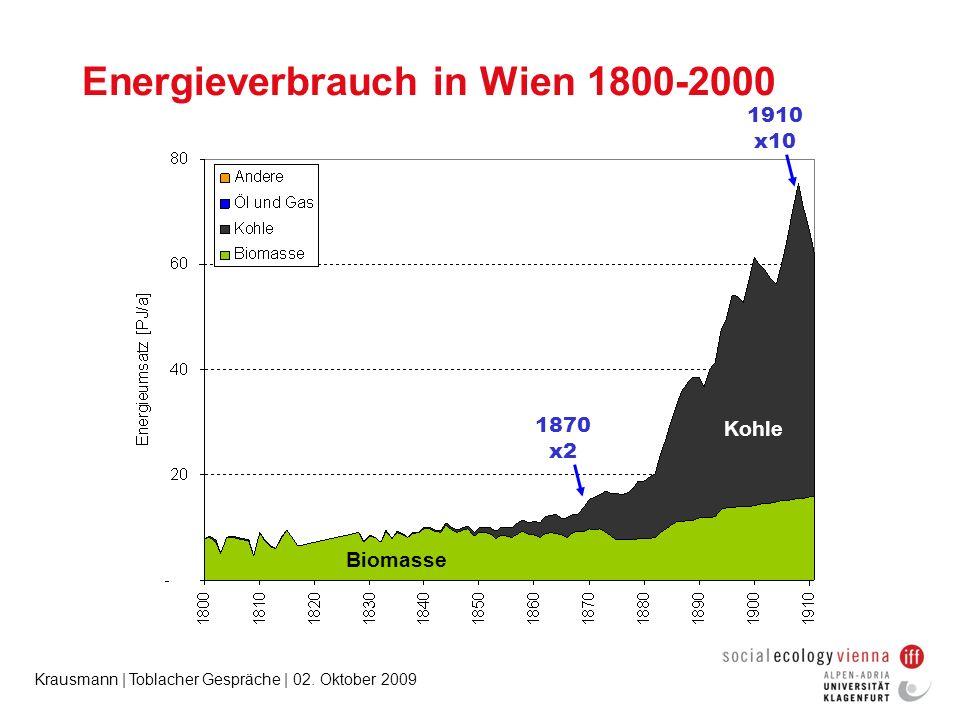 Krausmann | Toblacher Gespräche | 02. Oktober 2009 1870 x2 1910 x10 Energieverbrauch in Wien 1800-2000 Kohle Biomasse