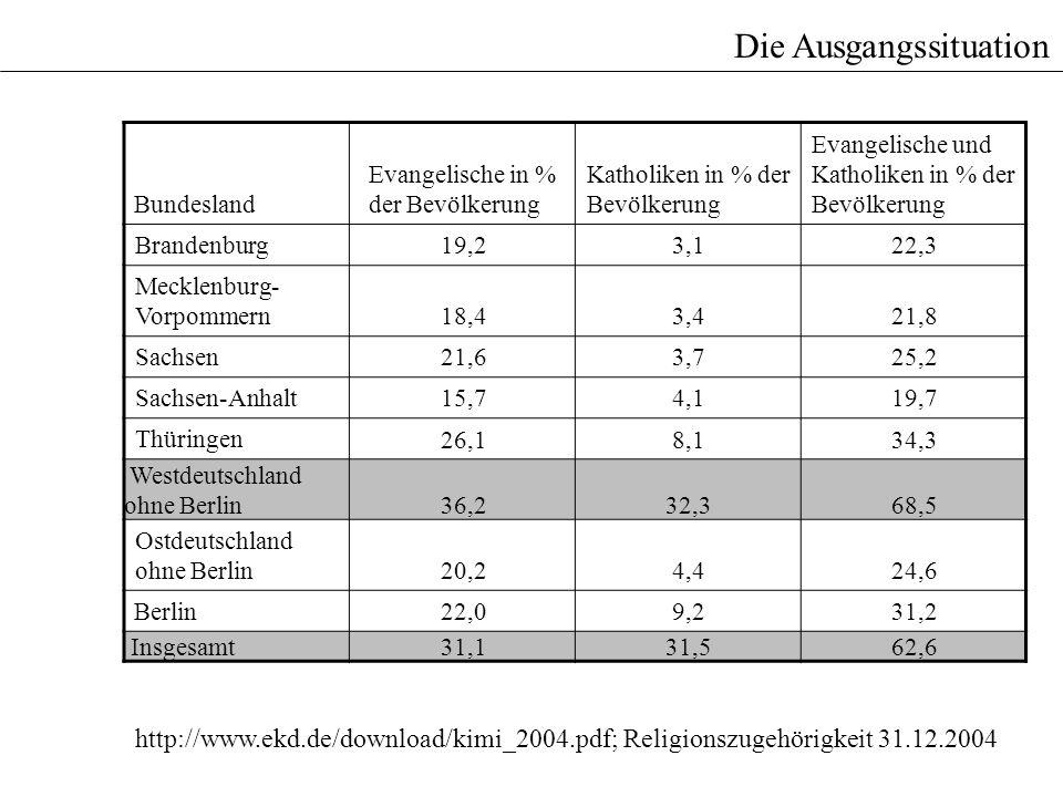 Die Ausgangssituation Bundesland Evangelische in % der Bevölkerung Katholiken in % der Bevölkerung Evangelische und Katholiken in % der Bevölkerung Br