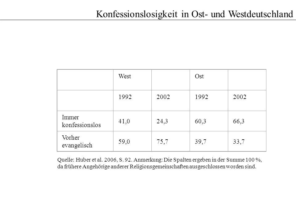 Konfessionslosigkeit in Ost- und Westdeutschland West Ost 1992200219922002 Immer konfessionslos 41,024,360,366,3 Vorher evangelisch 59,075,739,733,7 Q