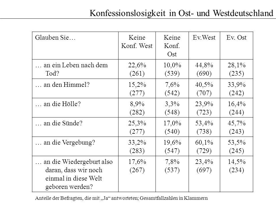 Konfessionslosigkeit in Ost- und Westdeutschland Glauben Sie…Keine Konf. West Keine Konf. Ost Ev.WestEv. Ost … an ein Leben nach dem Tod? 22,6% (261)