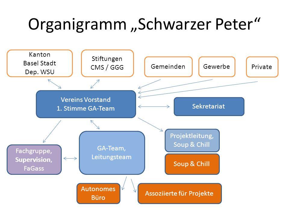 Organigramm Schwarzer Peter Kanton Basel Stadt Dep. WSU Stiftungen CMS / GGG GemeindenGewerbe Private Vereins Vorstand 1. Stimme GA-Team Fachgruppe, S