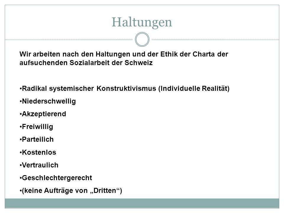 Haltungen Wir arbeiten nach den Haltungen und der Ethik der Charta der aufsuchenden Sozialarbeit der Schweiz Radikal systemischer Konstruktivismus (In