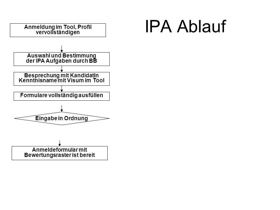 IPA Ablauf Anmeldung im Tool, Profil vervollständigen Auswahl und Bestimmung der IPA Aufgaben durch BB Besprechung mit KandidatIn Kenntnisname mit Vis