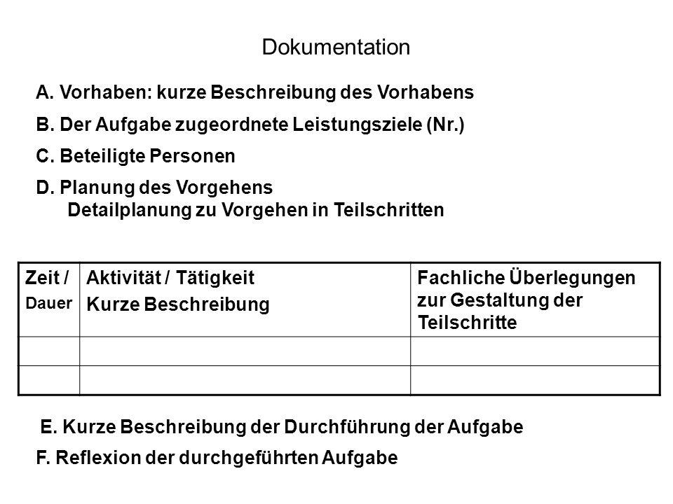 Dokumentation A. Vorhaben: kurze Beschreibung des Vorhabens Zeit / Dauer Aktivität / Tätigkeit Kurze Beschreibung Fachliche Überlegungen zur Gestaltun