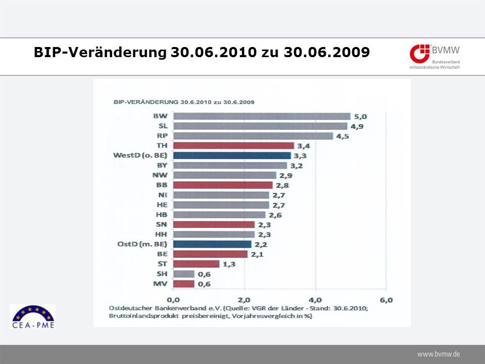 BIP-Veränderung 30.06.2010 zu 30.06.2009