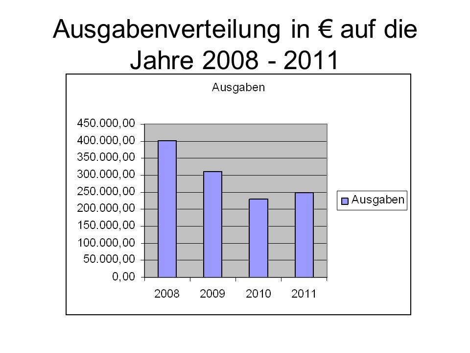 Ausgabenverteilung in auf die Jahre 2008 - 2011