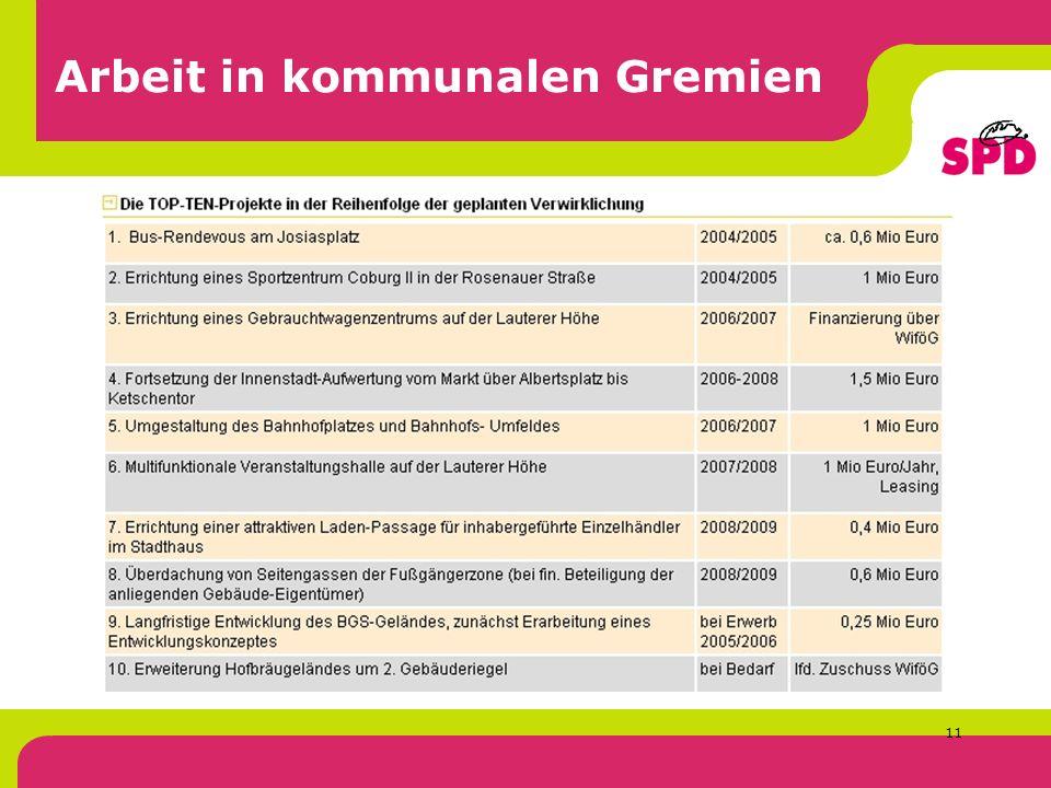 11 Arbeit in kommunalen Gremien Die TOP-TEN-Projekte in der Reihenfolge der geplanten Verwirklichung