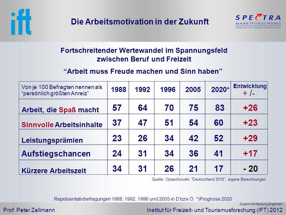 Prof. Peter Zellmann Institut für Freizeit- und Tourismusforschung (IFT) 2012 / Fortschreitender Wertewandel im Spannungsfeld zwischen Beruf und Freiz