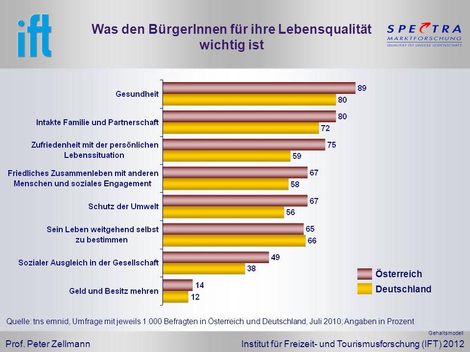 Prof. Peter Zellmann Institut für Freizeit- und Tourismusforschung (IFT) 2012 Was den BürgerInnen für ihre Lebensqualität wichtig ist Quelle: tns emni