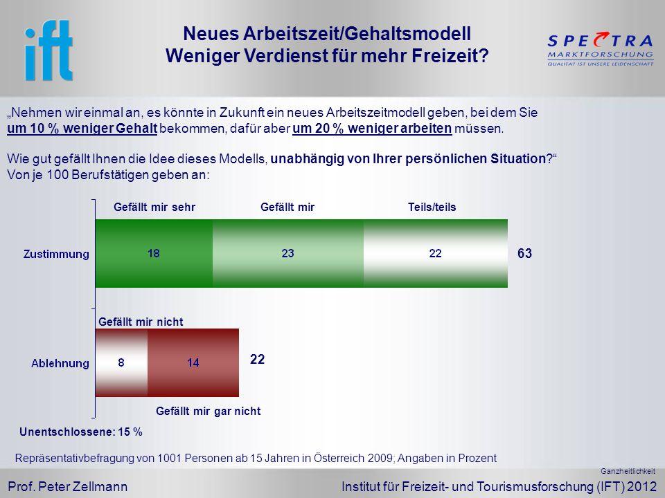 Prof. Peter Zellmann Institut für Freizeit- und Tourismusforschung (IFT) 2012 Nehmen wir einmal an, es könnte in Zukunft ein neues Arbeitszeitmodell g