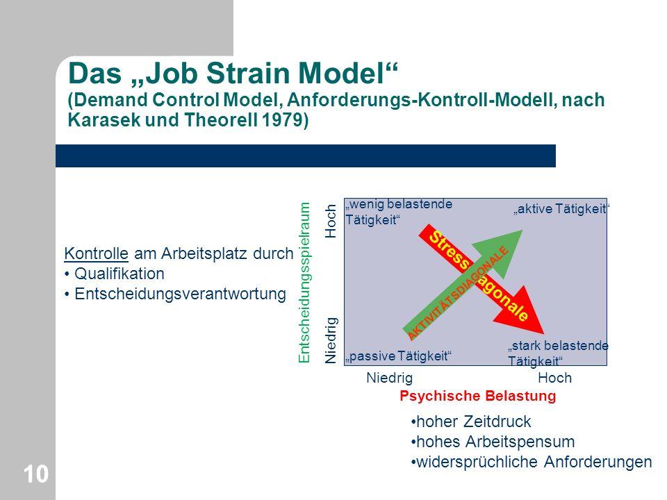 Das Job Strain Model (Demand Control Model, Anforderungs-Kontroll-Modell, nach Karasek und Theorell 1979) 10 Entscheidungsspielraum Niedrig Hoch Psych
