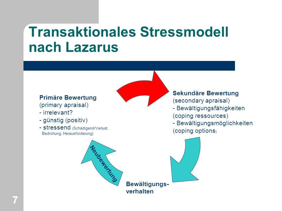 Transaktionales Stressmodell nach Lazarus 77 Sekundäre Bewertung (secondary apraisal) - Bewältigungsfähigkeiten (coping ressources) - Bewältigungsmögl