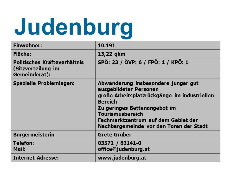 Einwohner:10.191 Fläche:13,22 qkm Politisches Kräfteverhältnis (Sitzverteilung im Gemeinderat): SPÖ: 23 / ÖVP: 6 / FPÖ: 1 / KPÖ: 1 Spezielle Problemla