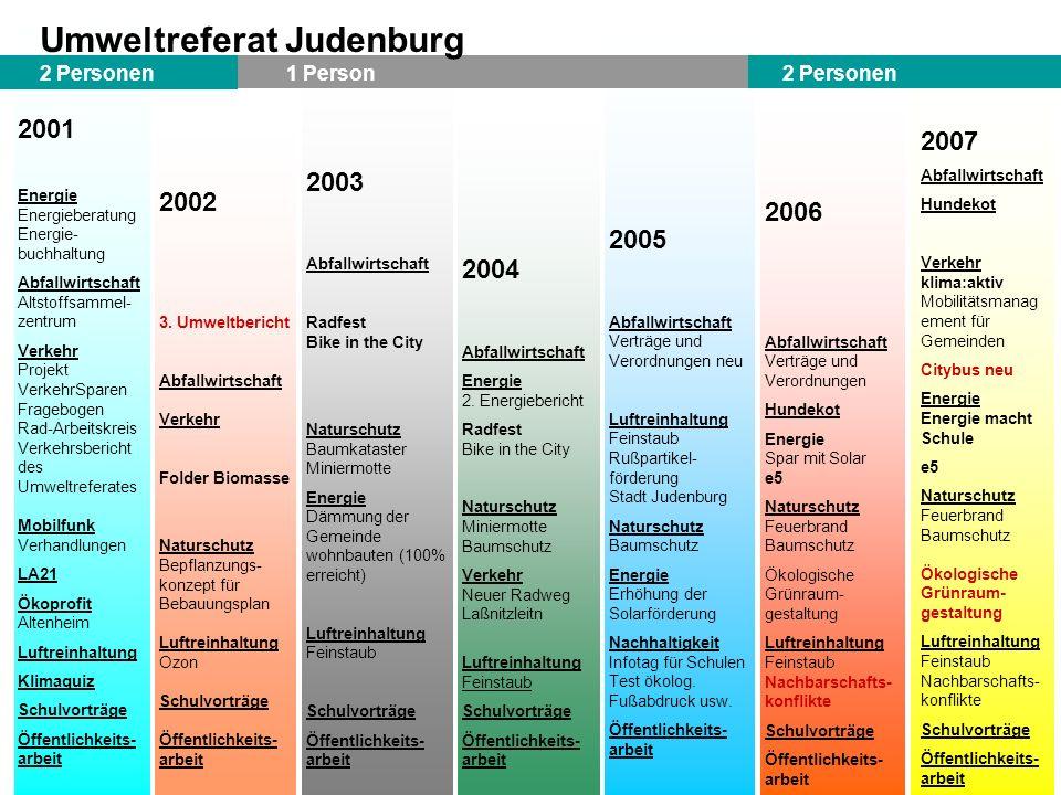 2001 Energie Energieberatung Energie- buchhaltung Abfallwirtschaft Altstoffsammel- zentrum Verkehr Projekt VerkehrSparen Fragebogen Rad-Arbeitskreis V