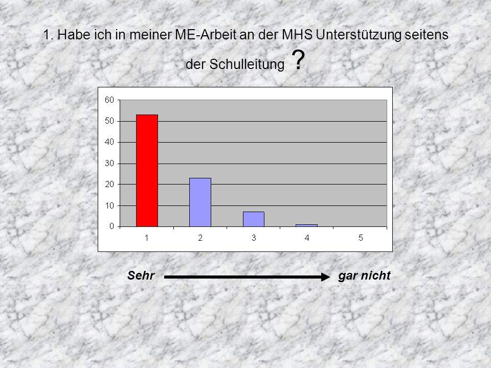 1. Habe ich in meiner ME-Arbeit an der MHS Unterstützung seitens der Schulleitung Sehr gar nicht