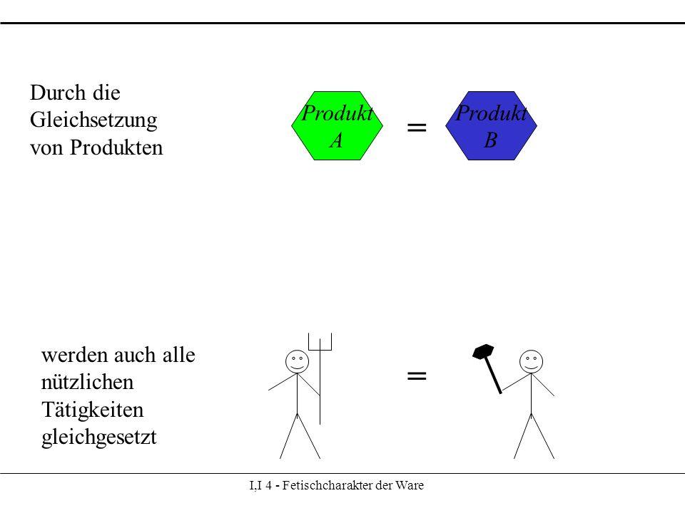 I,I 4 - Fetischcharakter der Ware Produkt A Produkt B = Durch die Gleichsetzung von Produkten werden auch alle nützlichen Tätigkeiten gleichgesetzt =