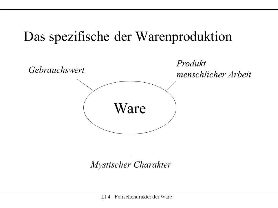 I,I 4 - Fetischcharakter der Ware Das spezifische der Warenproduktion Ware Gebrauchswert Produkt menschlicher Arbeit Mystischer Charakter