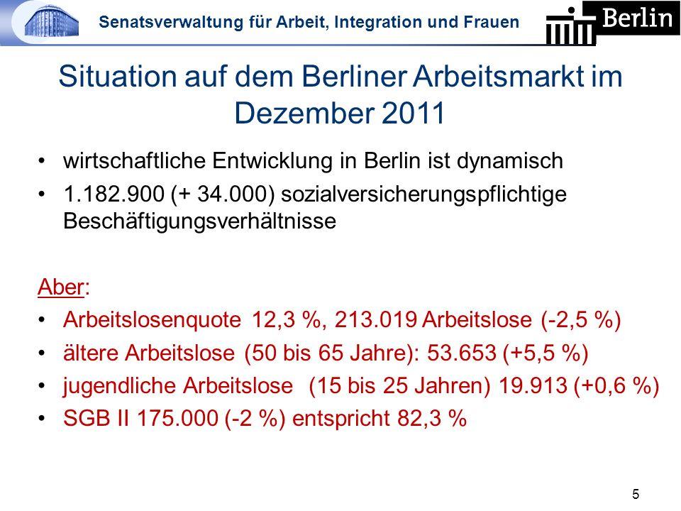 Senatsverwaltung für Arbeit, Integration und Frauen Situation auf dem Berliner Arbeitsmarkt im Dezember 2011 wirtschaftliche Entwicklung in Berlin ist dynamisch 1.182.900 (+ 34.000) sozialversicherungspflichtige Beschäftigungsverhältnisse Aber: Arbeitslosenquote 12,3 %, 213.019 Arbeitslose (-2,5 %) ältere Arbeitslose (50 bis 65 Jahre): 53.653 (+5,5 %) jugendliche Arbeitslose (15 bis 25 Jahren) 19.913 (+0,6 %) SGB II 175.000 (-2 %) entspricht 82,3 % 5