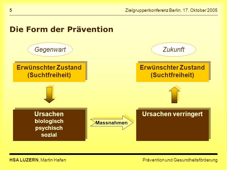 Prävention und GesundheitsförderungHSA LUZERN, Martin Hafen 5 Zielgruppenkonferenz Berlin, 17. Oktober 2005 Die Form der Prävention Erwünschter Zustan
