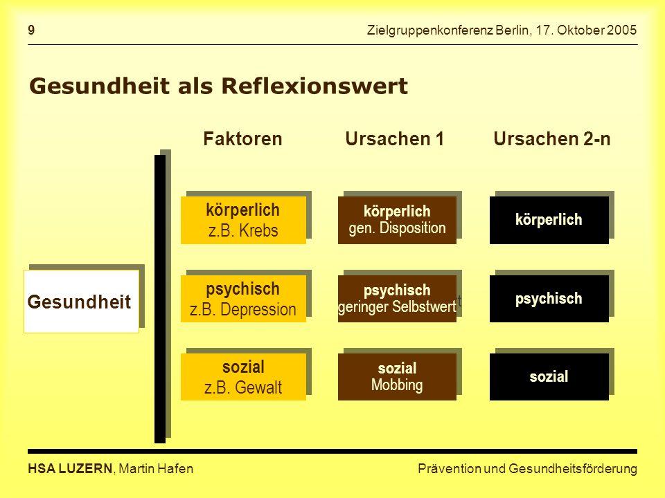 Prävention und GesundheitsförderungHSA LUZERN, Martin Hafen 9 Zielgruppenkonferenz Berlin, 17.