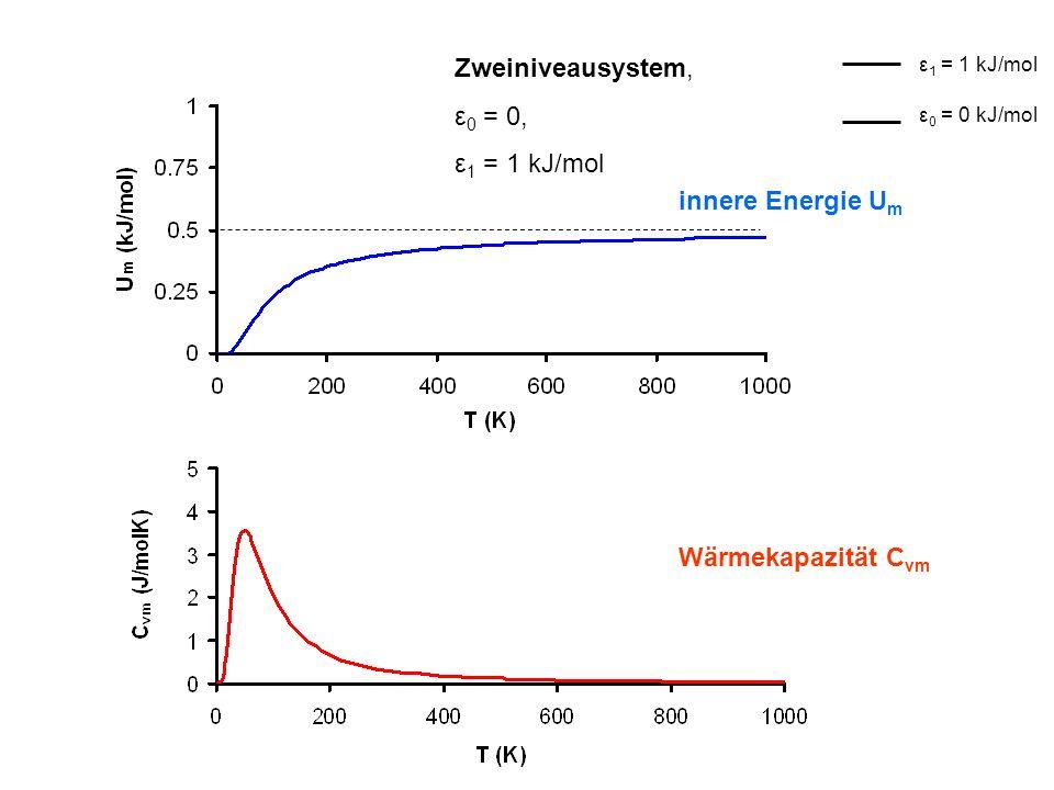 innere Energie U m Wärmekapazität C vm Zweiniveausystem, ε 0 = 0, ε 1 = 1 kJ/mol ε 0 = 0 kJ/mol ε 1 = 1 kJ/mol