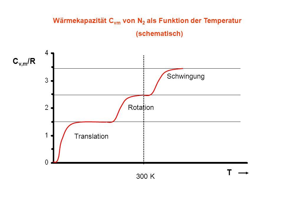 C v,m /R T Wärmekapazität C vm von N 2 als Funktion der Temperatur (schematisch) Translation Rotation Schwingung 300 K